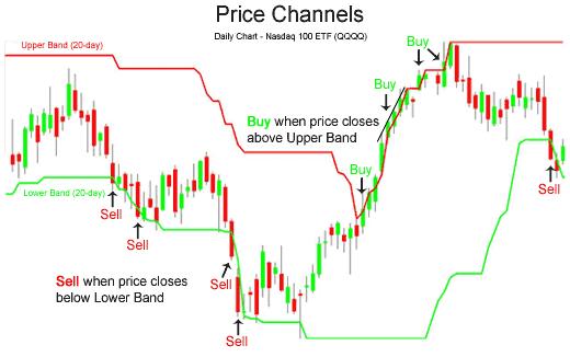 Price Channel индикатор и его применение в торговых стратегиях