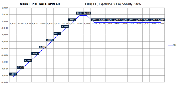 Put Ratio Spread
