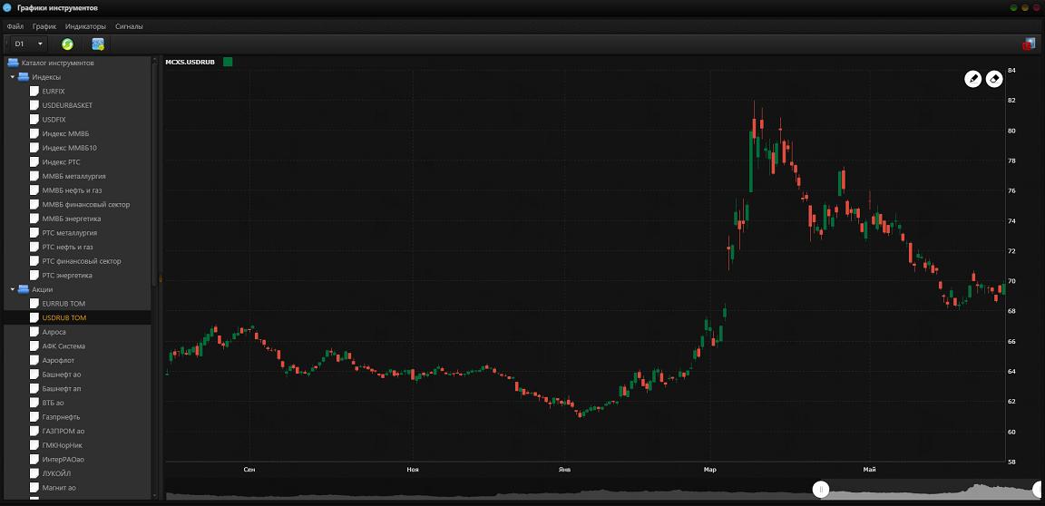 Обзор финансовых рынков за неделю